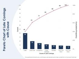 Pareto Chart Of Late Comings With Cause
