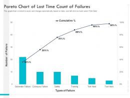 Pareto Chart Of Lost Time Count Of Failures
