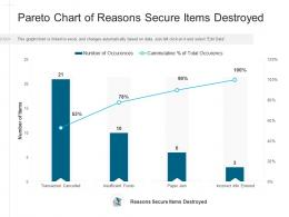 Pareto Chart Of Reasons Secure Items Destroyed