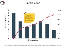 Pareto Chart Powerpoint Presentation Examples