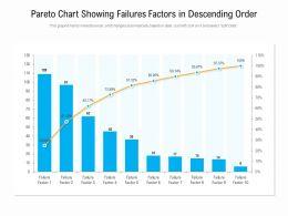 Pareto Chart Showing Failures Factors In Descending Order