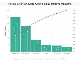 Pareto Chart Showing Online Sales Returns Reasons