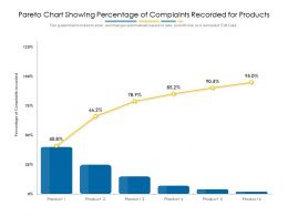 Pareto Chart Showing Percentage Of Complaints Recorded For Products