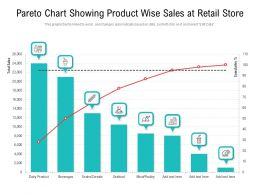 Pareto Chart Showing Product Wise Sales At Retail Store