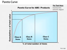 Pareto Curve Powerpoint Presentation Slide Template