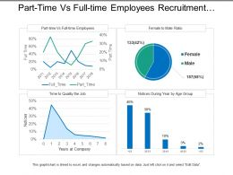 Part Time Vs Full Time Employees Recruitment Dashboard