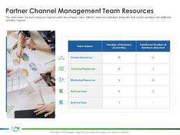 Partner Channel Management Team Resources Implementing Enablement Company Better Sales Ppt Visuals