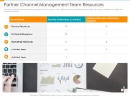 Partner Channel Management Team Resources Partner Relationship Management Prm Tool Ppt Grid