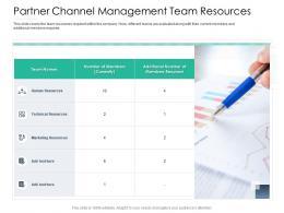 Partner Channel Management Team Resources Reseller Enablement Strategy Ppt Demonstration