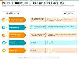 Partner Enablement Challenges And Their Solutions Partner Relationship Management Prm Tool Ppt Ideas
