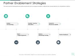 Partner Enablement Strategies Reseller Enablement Strategy Ppt Topics