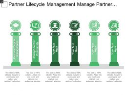Partner Lifecycle Management Manage Partner Community Research Development
