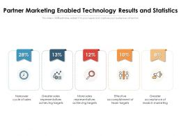 Partner Marketing Enabled Technology Results And Statistics
