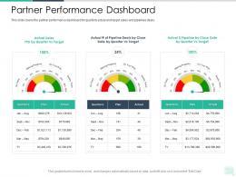 Partner Performance Dashboard Reseller Enablement Strategy Ppt Information