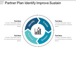 Partner Plan Identify Improve Sustain