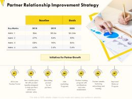 Partner Relationship Improvement Strategy Bundles Designed Ppt Powerpoint Presentation Styles Display