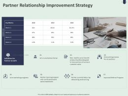 Partner Relationship Improvement Strategy Ppt Powerpoint Presentation Summary Template