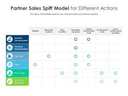 Partner Sales Spiff Model For Different Actions