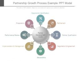 Partnership Growth Process Example Ppt Model