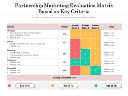 Partnership Marketing Evaluation Matrix Based On Key Criteria