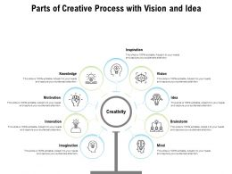 Parts Of Creative Process With Vision And Idea