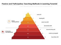 Passive And Participatory Teaching Methods In Learning Pyramid