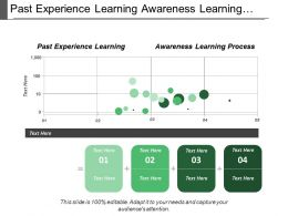 Past Experience Learning Awareness Learning Process Rewards Punishments