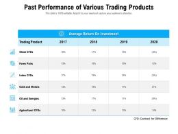 Past Performance Of Various Trading Products