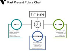 Past Present Future Chart Powerpoint Slides