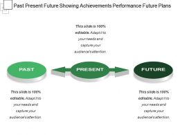 Past Present Future Showing Achievements Performance Future Plans