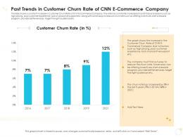 Past Trends In Customer Churn Rate Of CNN E Commerce Company Case Competition Ppt Demonstration