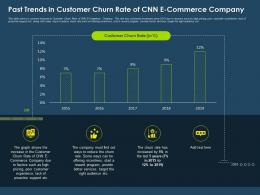 Past Trends In Customer Churn Rate Of CNN E Commerce Company Ppt Themes
