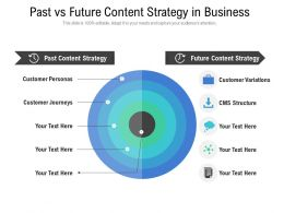 Past Vs Future Content Strategy In Business