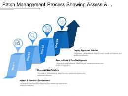 Patch Management Process Showing Assess And Discover