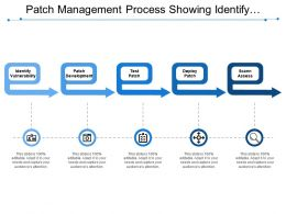 Patch Management Process Showing Identify Vulnerability And Test Patch