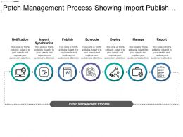 Patch Management Process Showing Import Publish And Schedule