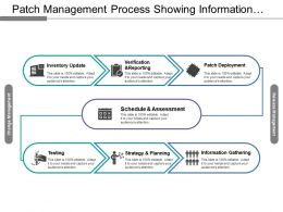 Patch Management Process Showing Information Gathering