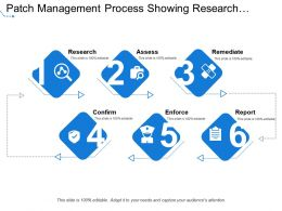 Patch Management Process Showing Research Assess And Remediate