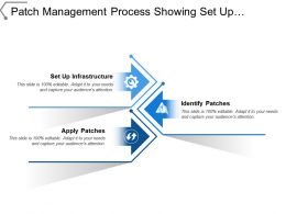 Patch Management Process Showing Set Up Infrastructure And Identify