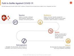 Path To Battle Against COVID 19 Resolve Powerpoint Presentation Mockup