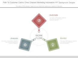 Path To Customer Centric Omni Channel Marketing Automation Ppt Background Designs