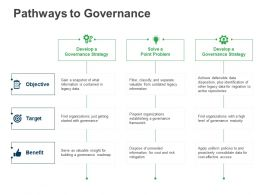 Pathways To Governance Is Contained Ppt Powerpoint Presentation File Ideas