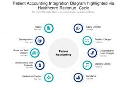 Patient Accounting Integration Diagram Highlighted Via Healthcare Revenue Cycle