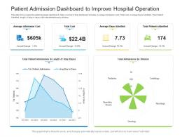 Patient Admission Dashboard To Improve Hospital Operation Powerpoint Template
