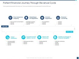 Patient Financial Journey Through Revenue Cycle M1223 Ppt Powerpoint Presentation Model Microsoft