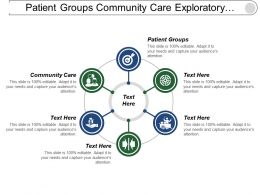 Patient Groups Community Care Exploratory Research Theory Validation
