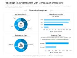 Patient No Show Dashboard With Dimensions Breakdown Powerpoint Template