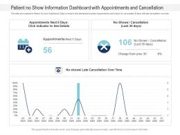 Patient No Show Information Dashboard With Appointments And Cancellation Powerpoint Template