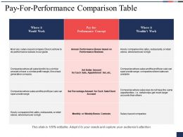 Pay For Performance Comparison Table Performance Reviews Ppt Powerpoint Presentation File