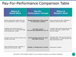 Pay For Performance Comparison Table Ppt Show Information